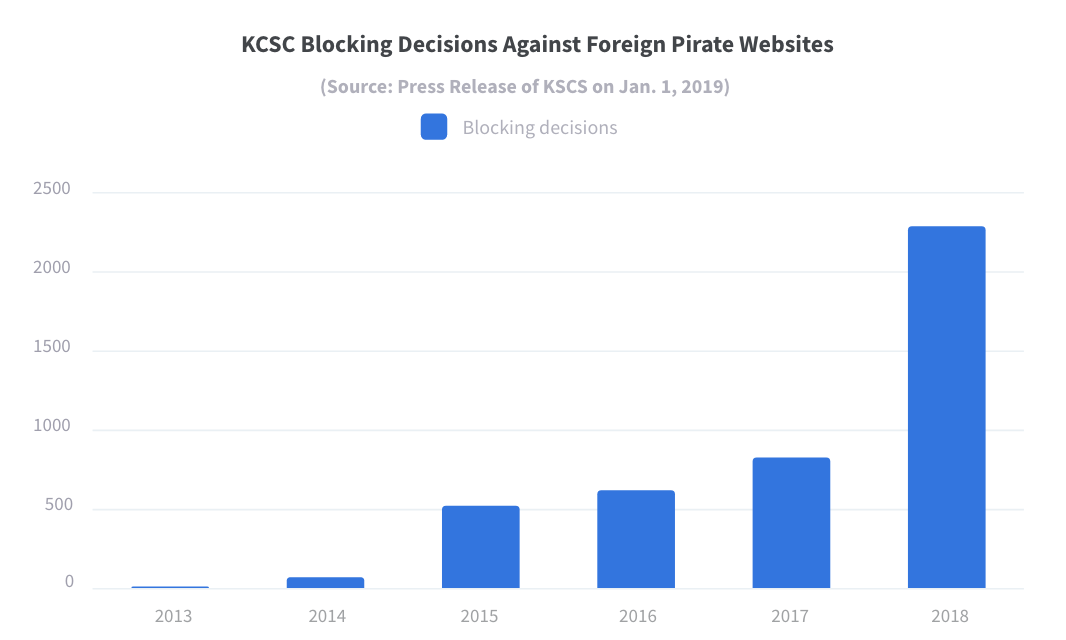 Graph about KCSC Blocking Decisions Against Foreign Pirate Websites
